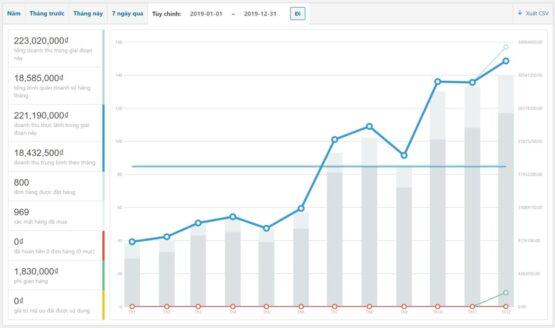 Website Free Web App doanh số tăng